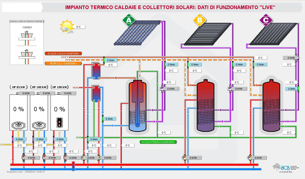 Sistema di monitoraggio impianto solare termico per scopi for Progettazione passiva della cabina solare