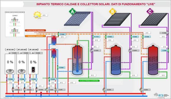 Pannello Solare Termico Funzionamento : Solare termico
